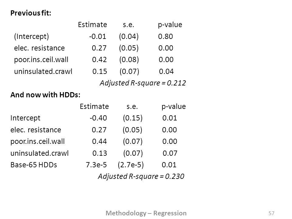 Previous fit: Estimate s.e. p-value (Intercept) -0.01 (0.04) 0.80 elec.