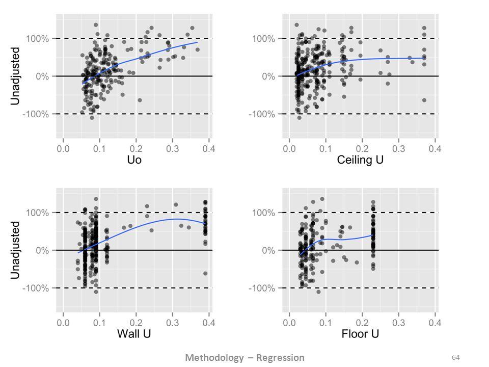 64 Methodology – Regression