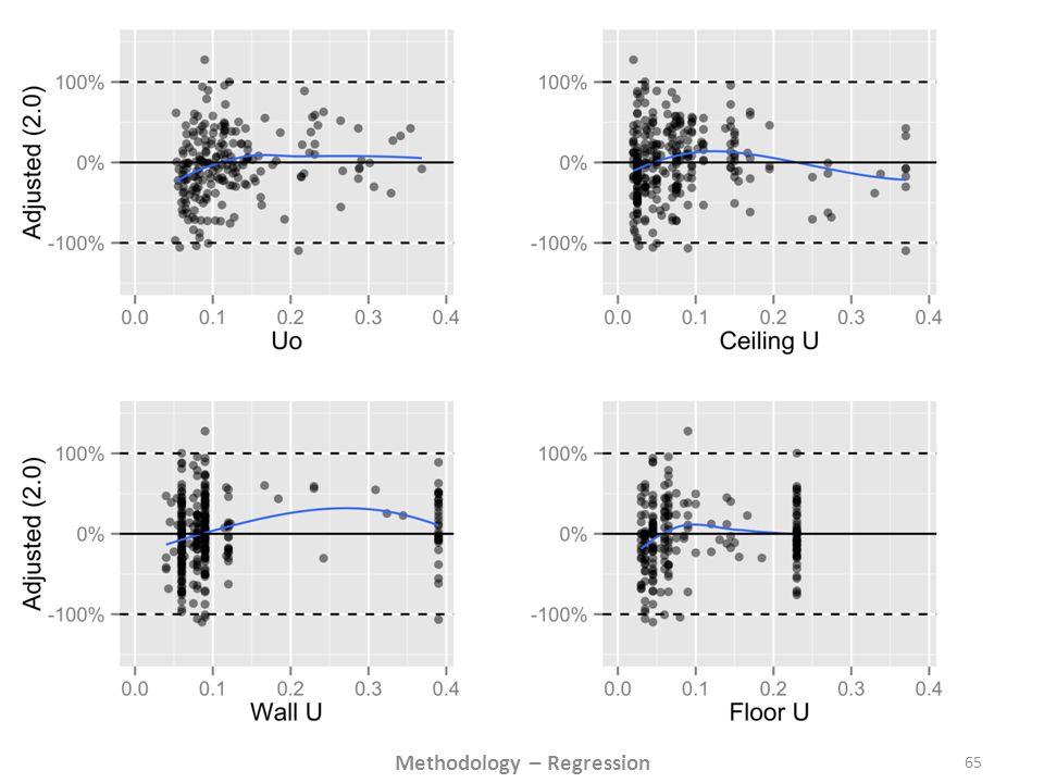 65 Methodology – Regression