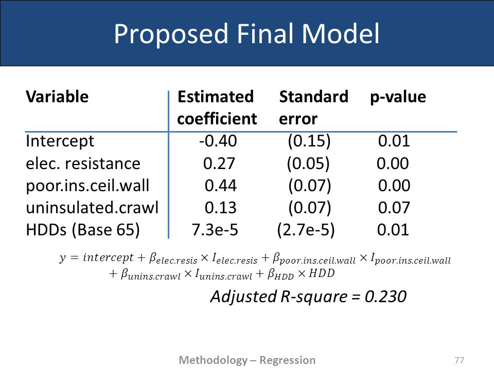 Proposed Final Model Variable Estimated Standard p-value coefficient error Intercept -0.40 (0.15) 0.01 elec.