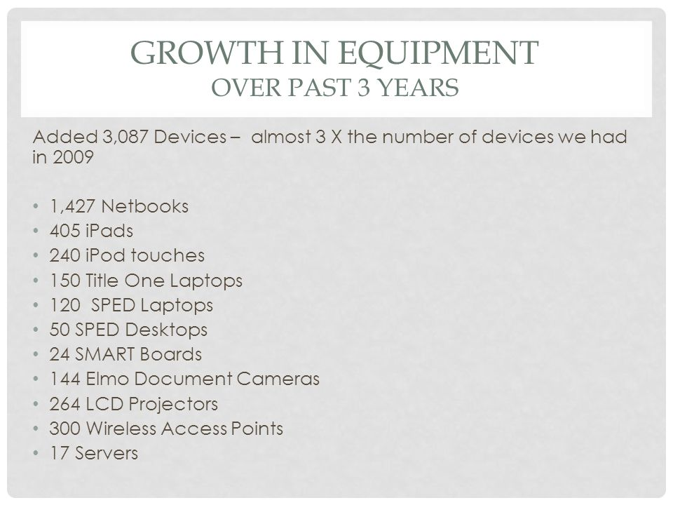 GROWTH IN EQUIPMENT OVER PAST 3 YEARS Added 3,087 Devices – almost 3 X the number of devices we had in 2009 1,427 Netbooks 405 iPads 240 iPod touches 150 Title One Laptops 120 SPED Laptops 50 SPED Desktops 24 SMART Boards 144 Elmo Document Cameras 264 LCD Projectors 300 Wireless Access Points 17 Servers