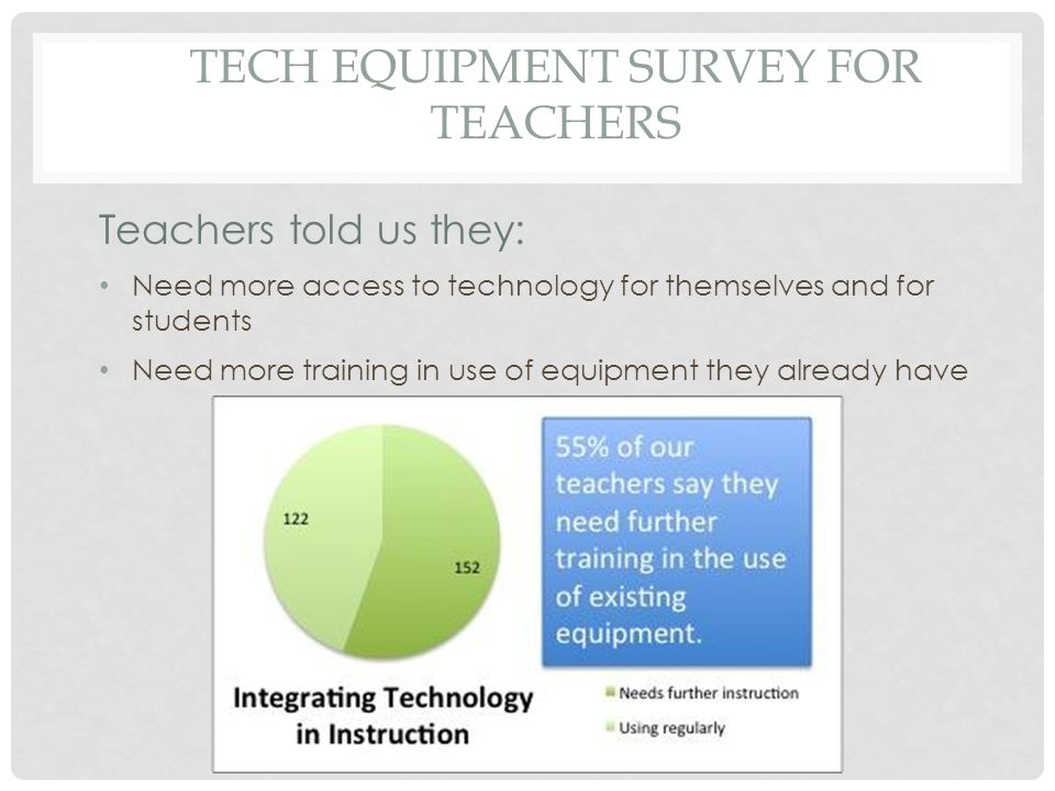 TECH EQUIPMENT SURVEY FOR TEACHERS Teachers told us they: Need more access to technology for themselves and for students Need more training in use of equipment they already have