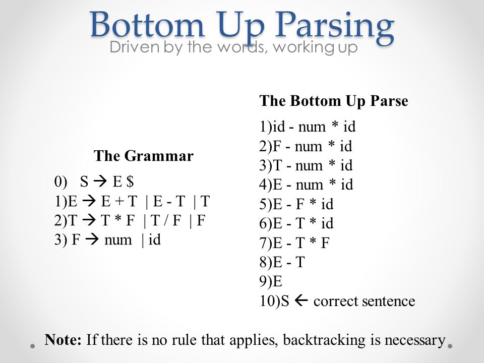 Bottom Up Parsing Driven by the words, working up The Grammar 0) S  E $ 1)E  E + T | E - T | T 2)T  T * F | T / F | F 3) F  num | id The Bottom Up Parse 1)id - num * id 2)F - num * id 3)T - num * id 4)E - num * id 5)E - F * id 6)E - T * id 7)E - T * F 8)E - T 9)E 10)S  correct sentence Note: If there is no rule that applies, backtracking is necessary