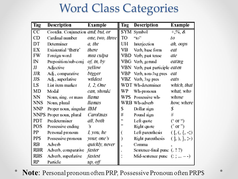 Word Class Categories Note: Personal pronoun often PRP, Possessive Pronoun often PRP$