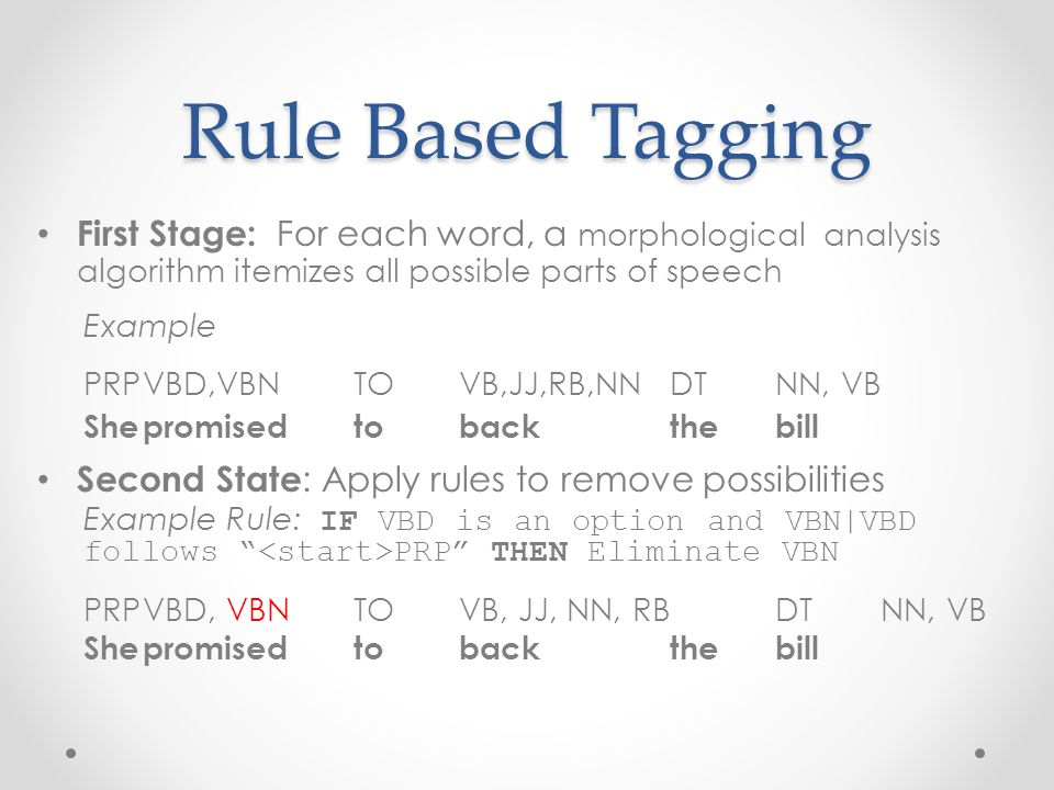 Rule Based Tagging First Stage: For each word, a morphological analysis algorithm itemizes all possible parts of speech Example PRPVBD,VBNTOVB,JJ,RB,NNDTNN, VB Shepromisedtoback thebill Second State : Apply rules to remove possibilities Example Rule: IF VBD is an option and VBN|VBD follows PRP THEN Eliminate VBN PRPVBD, VBNTOVB, JJ, NN, RBDTNN, VB Shepromisedtoback thebill