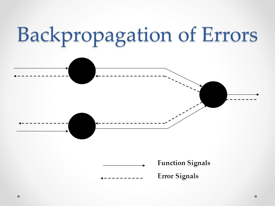 Backpropagation of Errors Function Signals Error Signals