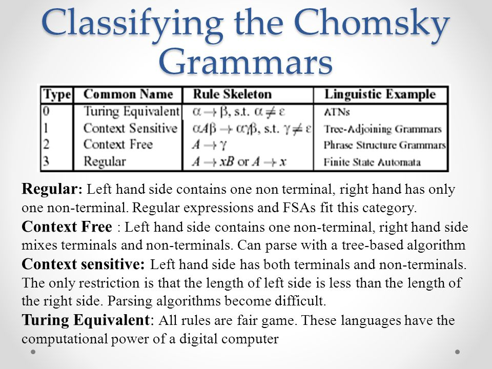 Classifying the Chomsky Grammars Regular : Left hand side contains one non terminal, right hand has only one non-terminal.