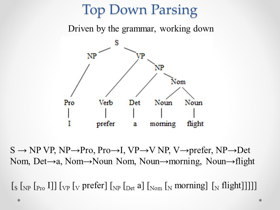 Top Down Parsing Driven by the grammar, working down [ S [ NP [ Pro I]] [ VP [ V prefer] [ NP [ Det a] [ Nom [ N morning] [ N flight]]]]] S → NP VP, NP→Pro, Pro→I, VP→V NP, V→prefer, NP→Det Nom, Det→a, Nom→Noun Nom, Noun→morning, Noun→flight