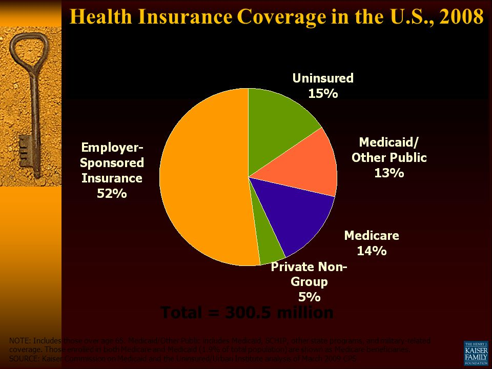 Health Insurance Coverage in the U.S., 2008 Total = 300.5 million NOTE: Includes those over age 65. Medicaid/Other Public includes Medicaid, SCHIP, ot