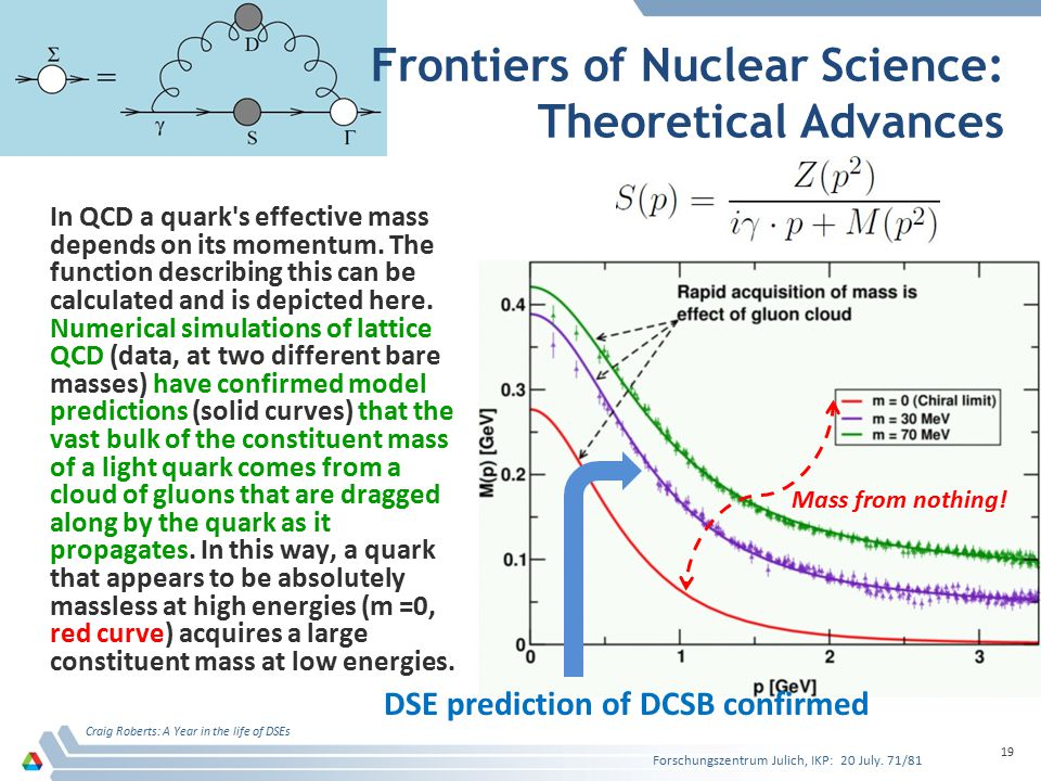 Frontiers of Nuclear Science: Theoretical Advances In QCD a quark s effective mass depends on its momentum.