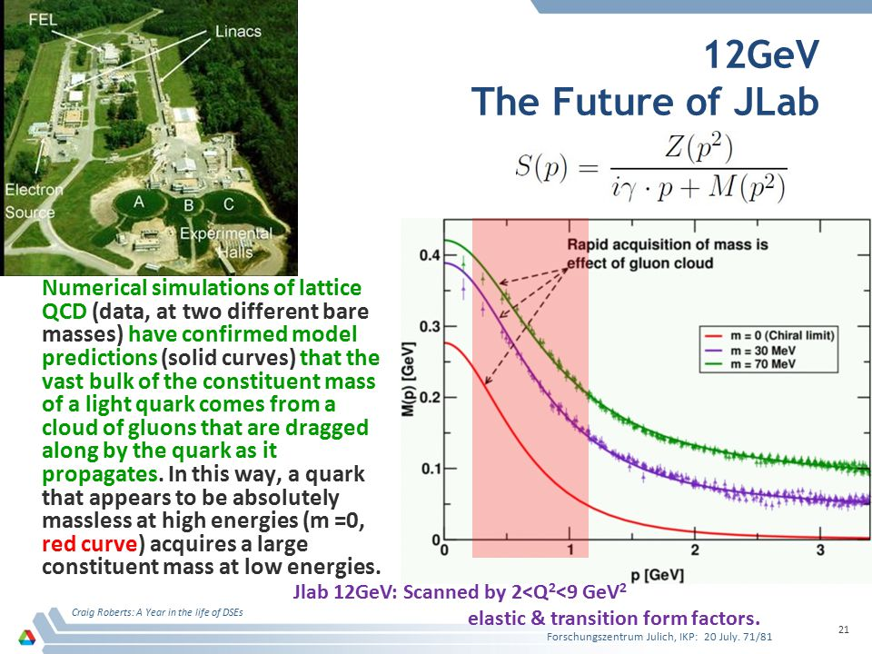 12GeV The Future of JLab Numerical simulations of lattice QCD (data, at two different bare masses) have confirmed model predictions (solid curves) that the vast bulk of the constituent mass of a light quark comes from a cloud of gluons that are dragged along by the quark as it propagates.