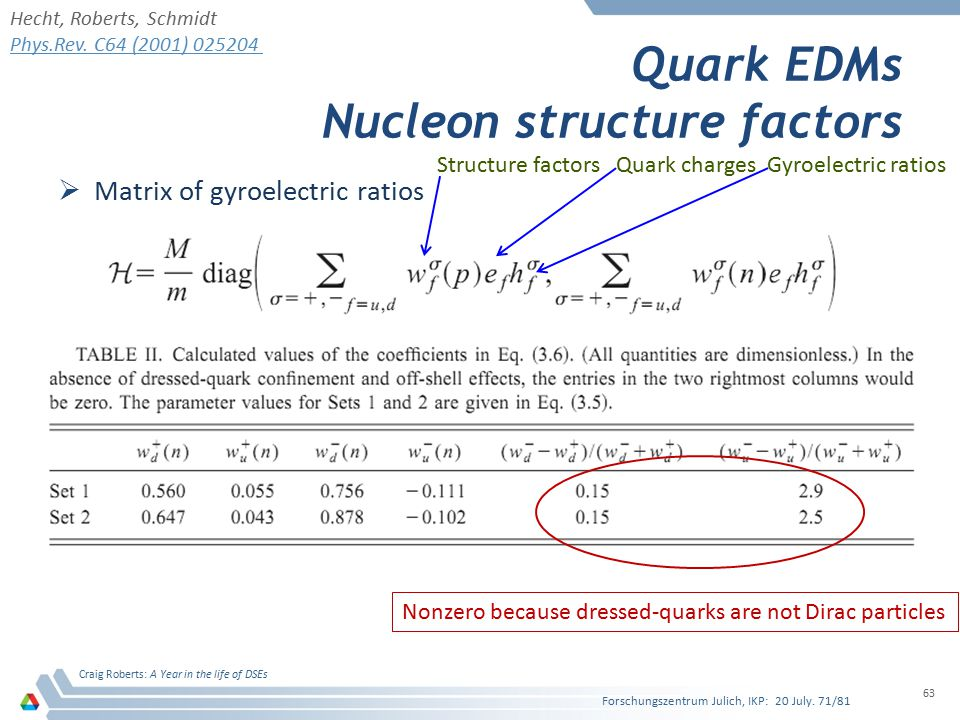 Quark EDMs Nucleon structure factors  Matrix of gyroelectric ratios Forschungszentrum Julich, IKP: 20 July.