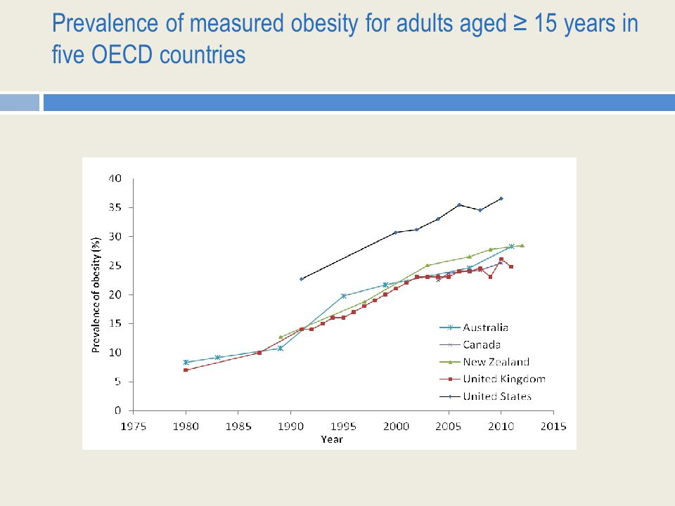 Prevalence of measured obesity for adults aged ≥ 15 years in five OECD countries