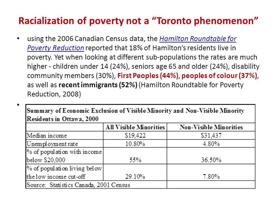 Racialization of poverty not a Toronto phenomenon using the 2006 Canadian Census data, the Hamilton Roundtable for Poverty Reduction reported that 18% of Hamilton's residents live in poverty.