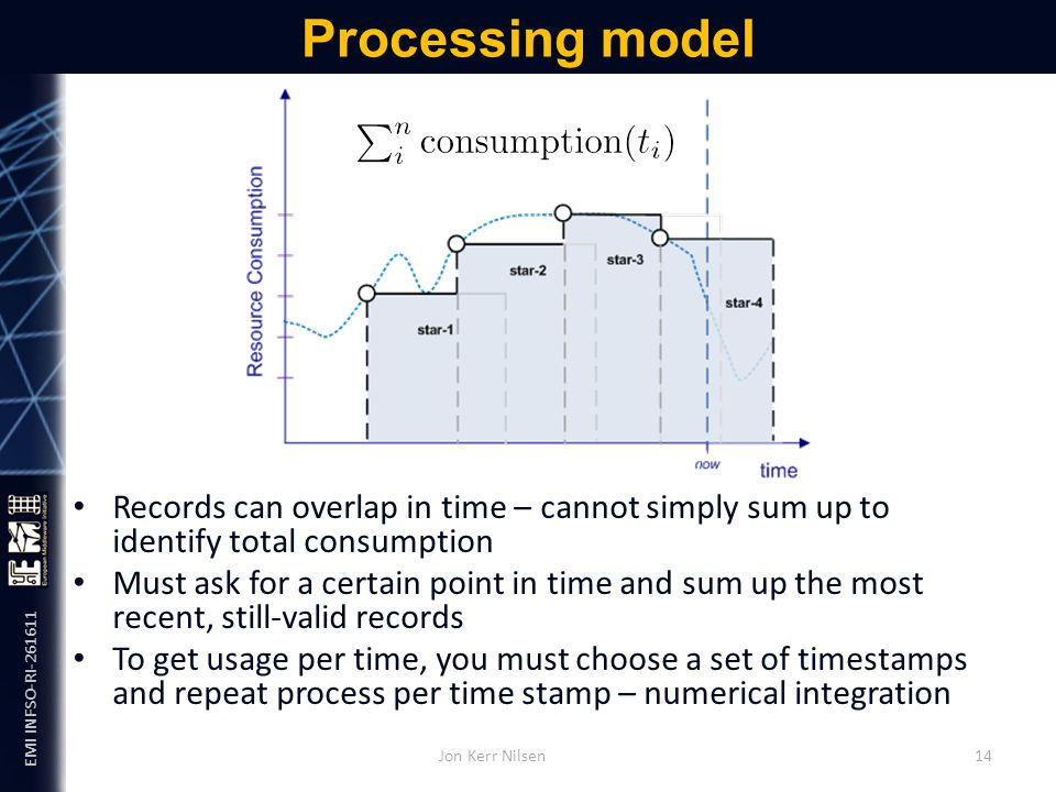 EMI INFSO-RI-261611 Processing model Records can overlap in time – cannot simply sum up to identify total consumption Must ask for a certain point in time and sum up the most recent, still-valid records To get usage per time, you must choose a set of timestamps and repeat process per time stamp – numerical integration Jon Kerr Nilsen 14