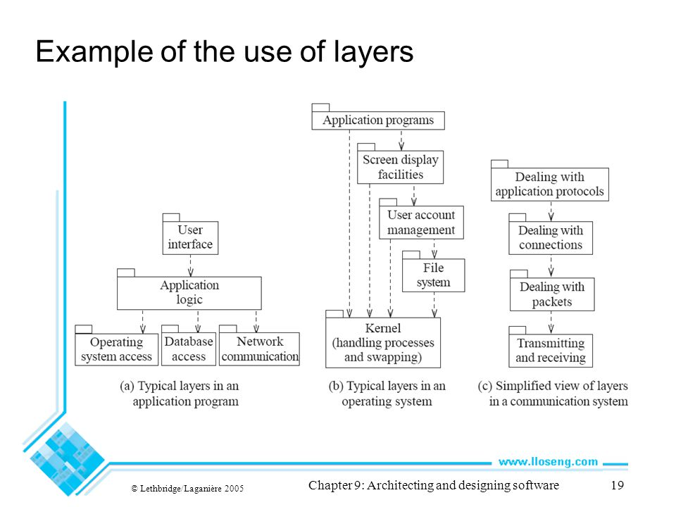 © Lethbridge/Laganière 2005 Chapter 9: Architecting and designing software19 Example of the use of layers