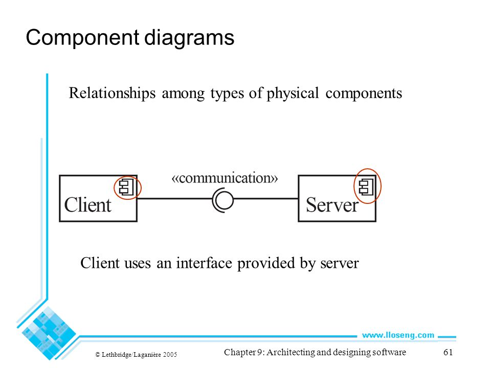 © Lethbridge/Laganière 2005 Chapter 9: Architecting and designing software61 Component diagrams Client uses an interface provided by server Relationsh