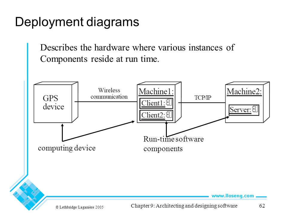 © Lethbridge/Laganière 2005 Chapter 9: Architecting and designing software62 Deployment diagrams Describes the hardware where various instances of Com