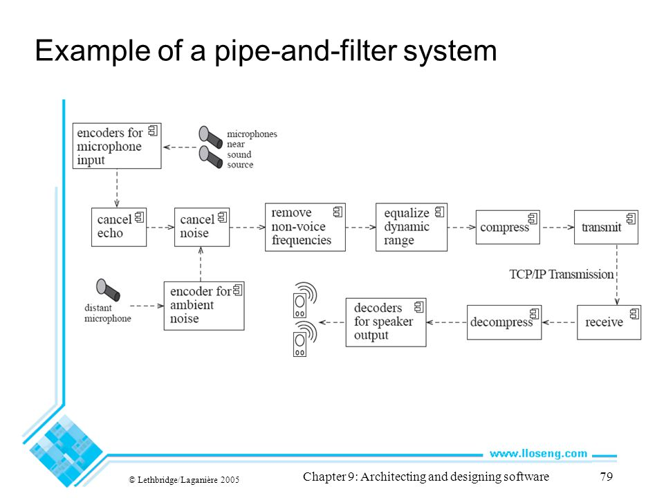 © Lethbridge/Laganière 2005 Chapter 9: Architecting and designing software79 Example of a pipe-and-filter system