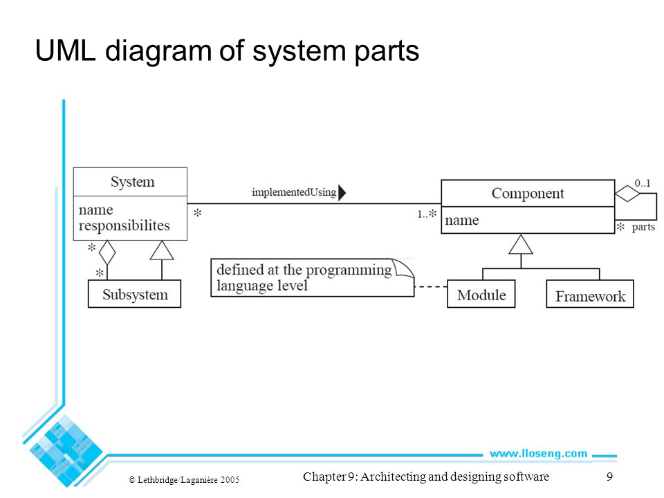 © Lethbridge/Laganière 2005 Chapter 9: Architecting and designing software60 Package diagrams Logically groupings of design elements (logically related)
