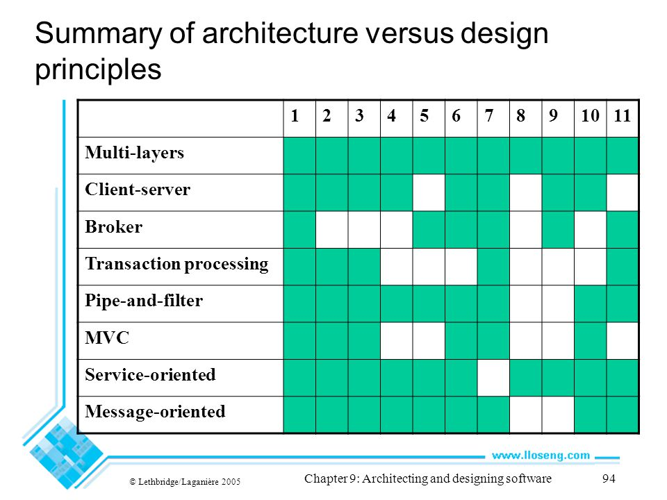 © Lethbridge/Laganière 2005 Chapter 9: Architecting and designing software94 Summary of architecture versus design principles 1234567891011 Multi-laye