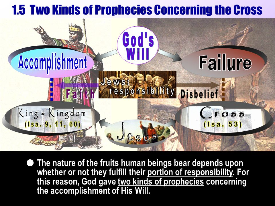 The nature of the fruits human beings bear depends upon whether or not they fulfill their portion of responsibility. For this reason, God gave two kin