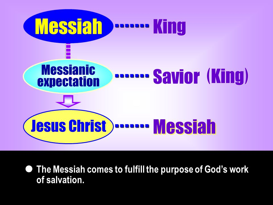 The Messiah comes to fulfill the purpose of God's work of salvation.  Messiah Jesus Christ Messianic expectation ……. ……. ……. King Savior ( King ) Mes