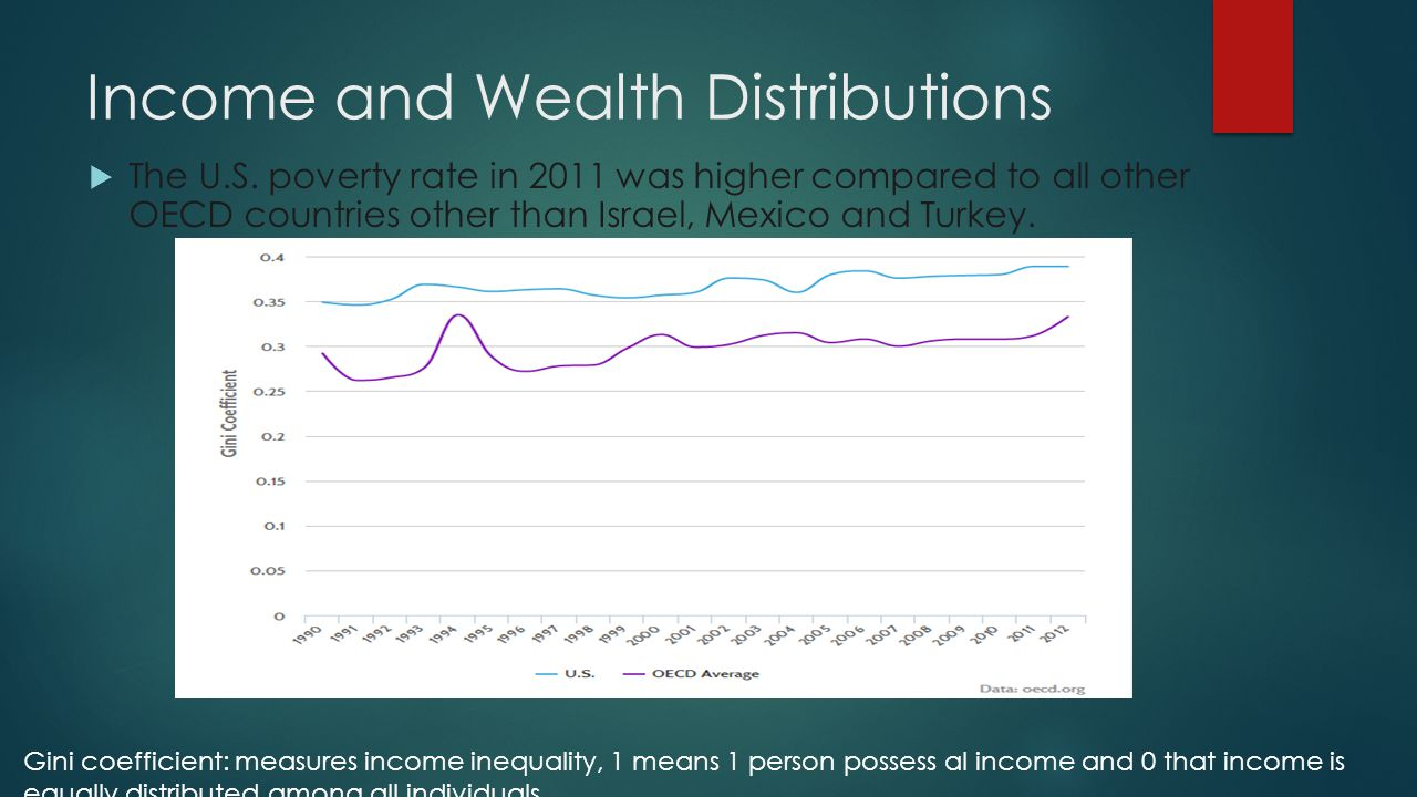 Income and Wealth Distributions  The U.S.