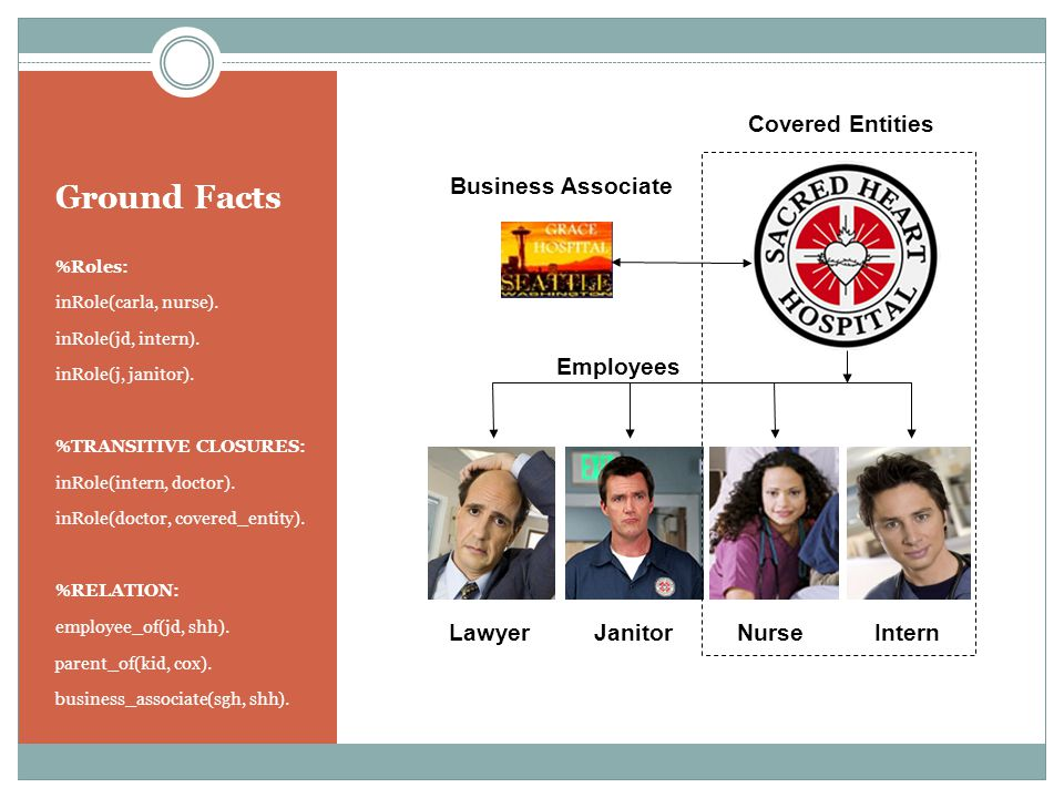 Ground Facts %Roles: inRole(carla, nurse). inRole(jd, intern).