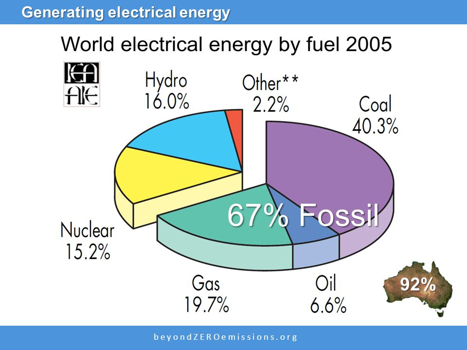 b e y o n d Z E R O e m i s s i o n s. o r g Generating electrical energy 67% Fossil 92%