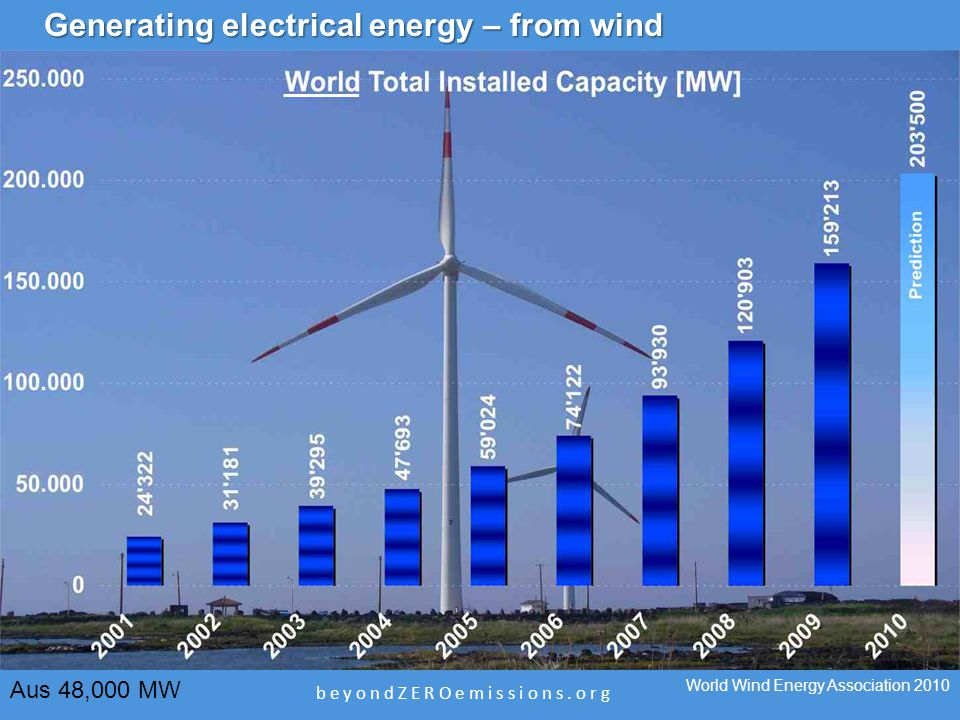 b e y o n d Z E R O e m i s s i o n s. o r g Generating electrical energy – from wind World Wind Energy Association 2010 Aus 48,000 MW