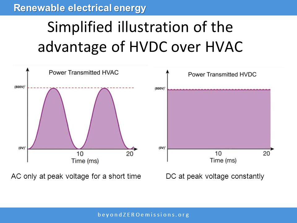 b e y o n d Z E R O e m i s s i o n s. o r g Simplified illustration of the advantage of HVDC over HVAC Renewable electrical energy AC only at peak vo