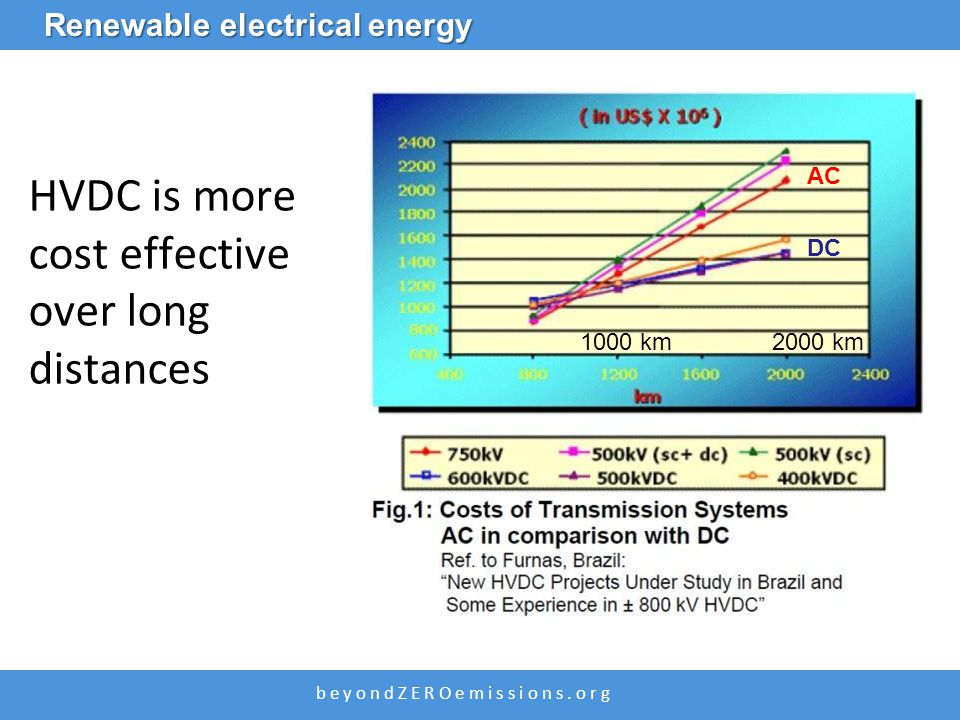 b e y o n d Z E R O e m i s s i o n s. o r g HVDC is more cost effective over long distances Renewable electrical energy AC DC 1000 km 2000 km