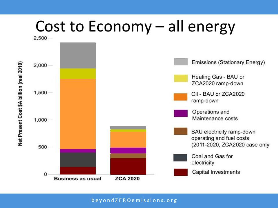 b e y o n d Z E R O e m i s s i o n s. o r g Cost to Economy – all energy