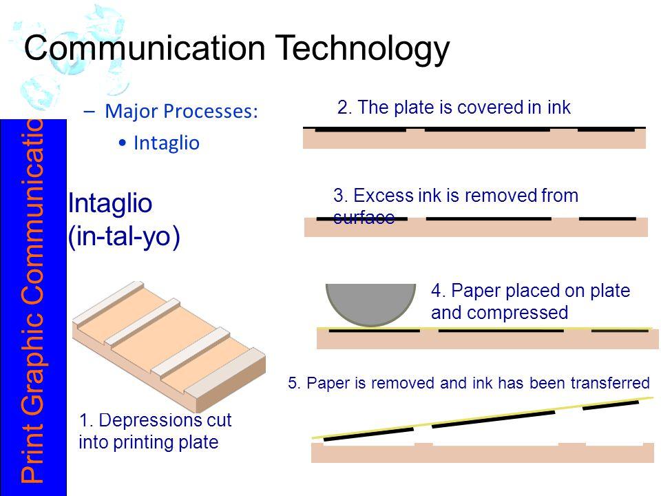 Print Graphic Communication Intaglio (in-tal-yo) 1.