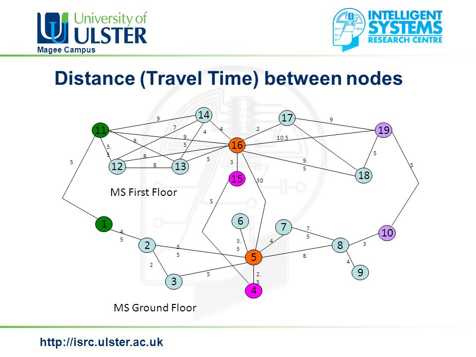 http://isrc.ulster.ac.uk Magee Campus Distance (Travel Time) between nodes MS Ground Floor MS First Floor 1 2 3 6 4 5 7 8 9 10 14 17 15 19 16 18 13 11 12 9 7 9.