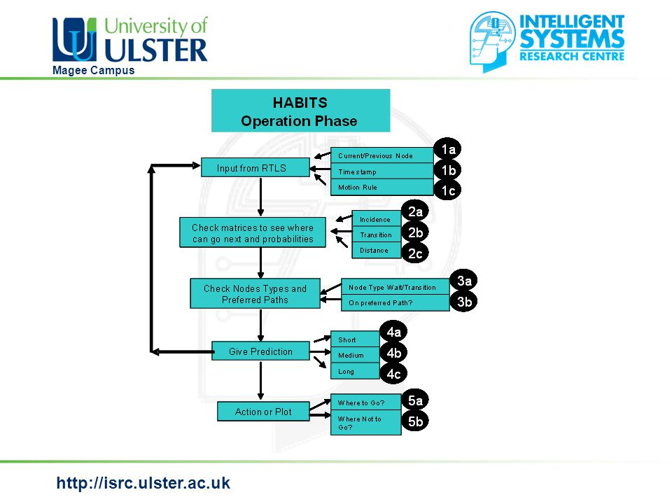http://isrc.ulster.ac.uk Magee Campus