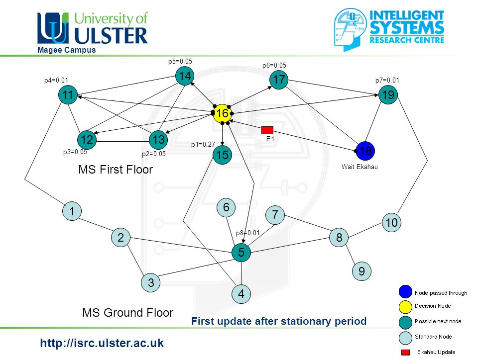 http://isrc.ulster.ac.uk Magee Campus MS Ground Floor MS First Floor First update after stationary period 1 2 3 6 4 5 7 8 9 10 14 17 15 19 16 18 13 11 12 Wait Ekahau E1 p1=0.27 p7=0.01 p6=0.05 p5=0.05 p4=0.01 p3=0.05 p2=0.05 p8=0.01