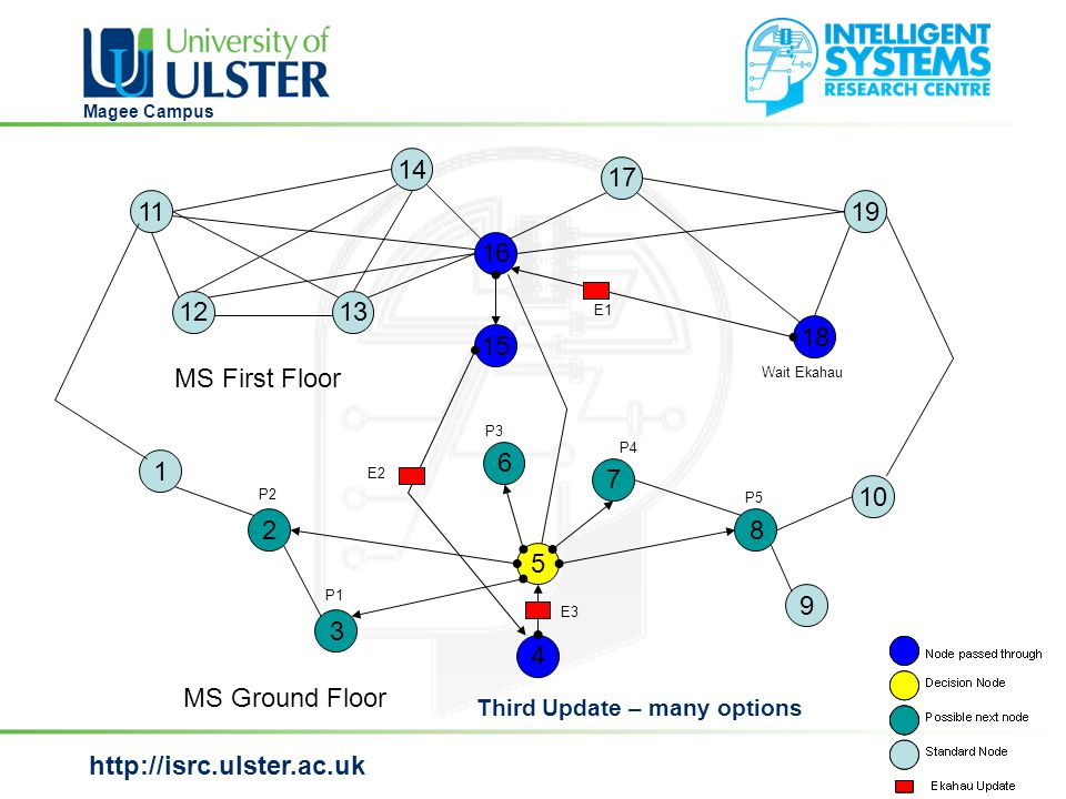 http://isrc.ulster.ac.uk Magee Campus MS Ground Floor MS First Floor Third Update – many options 1 2 3 6 4 5 7 8 9 10 14 17 15 19 16 18 13 11 12 Wait Ekahau E1 E3 E2 P5 P4 P3 P2 P1