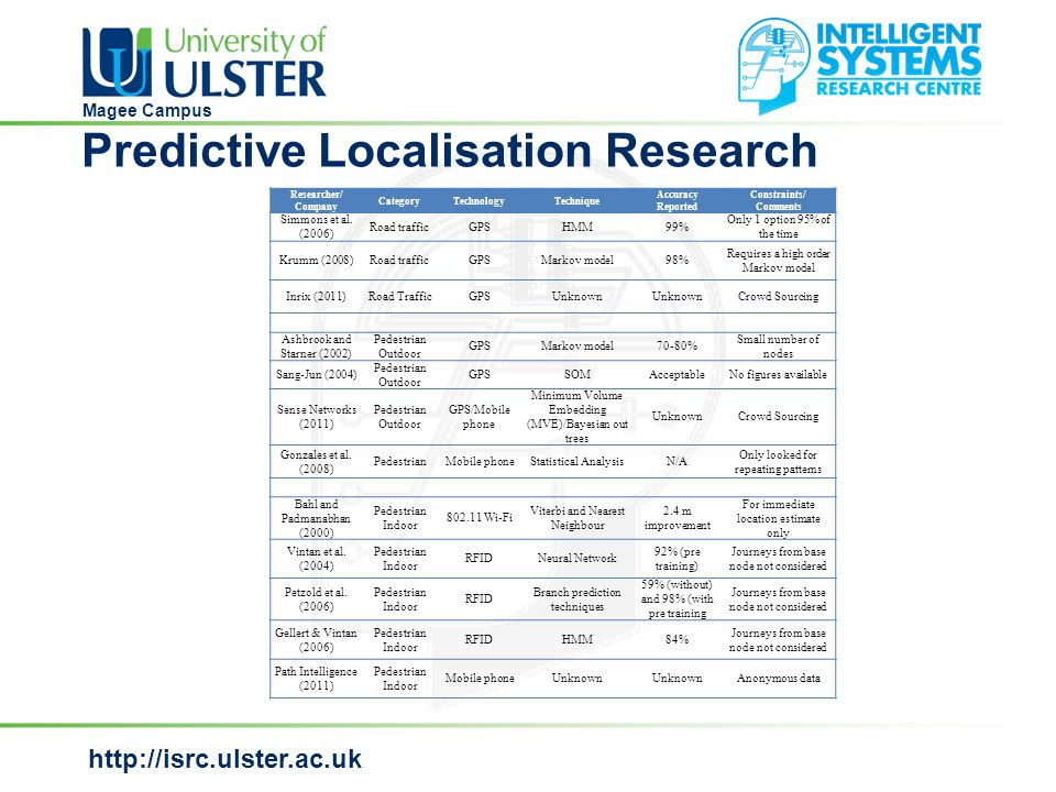 http://isrc.ulster.ac.uk Magee Campus Node positions in a house