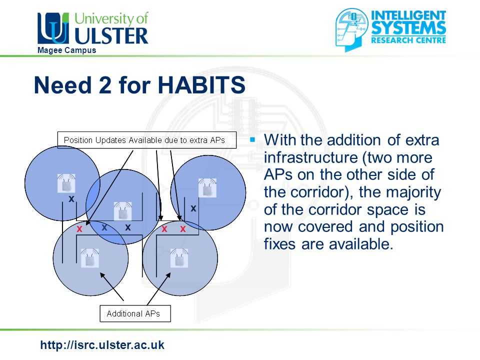 http://isrc.ulster.ac.uk Magee Campus Need 3 for HABITS  The application of HABITS enables position fixes to be got in areas that where previously signal black spots without the addition of extra access points