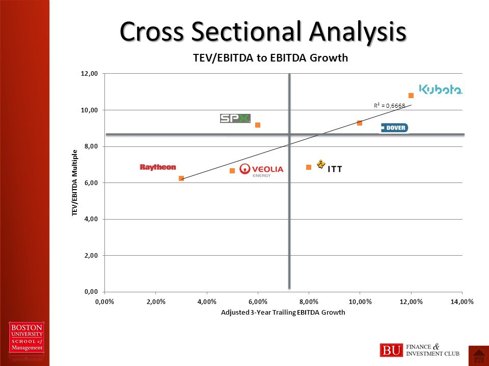 Cross Sectional Analysis