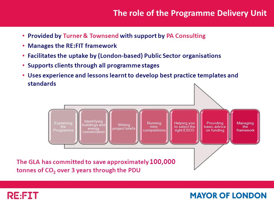 The role of the Programme Delivery Unit Provided by Turner & Townsend with support by PA Consulting Manages the RE:FIT framework Facilitates the uptake by (London-based) Public Sector organisations Supports clients through all programme stages Uses experience and lessons learnt to develop best practice templates and standards The GLA has committed to save approximately 100,000 tonnes of CO 2 over 3 years through the PDU