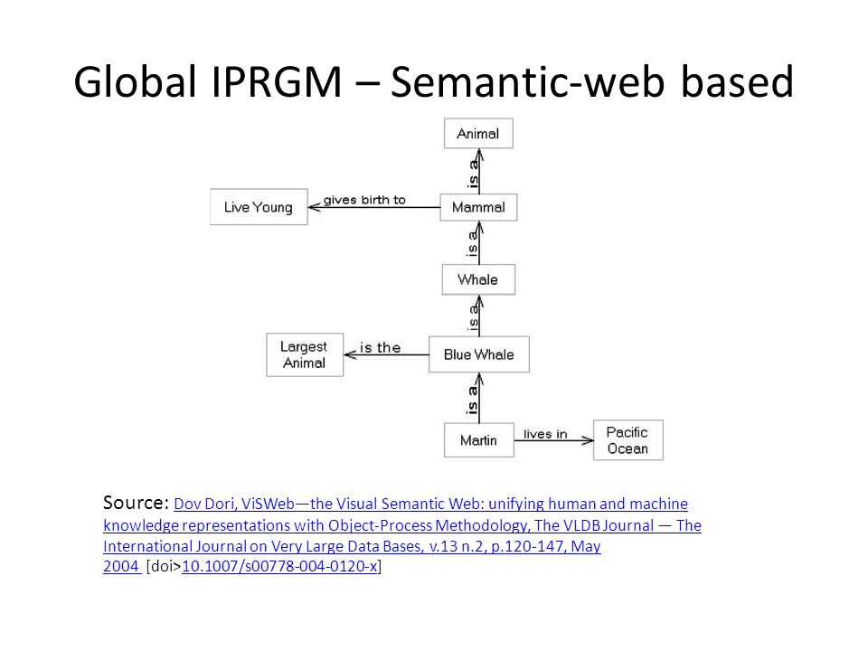 Global IPRGM – Semantic-web based Source: Dov Dori, ViSWeb—the Visual Semantic Web: unifying human and machine knowledge representations with Object-Process Methodology, The VLDB Journal — The International Journal on Very Large Data Bases, v.13 n.2, p.120-147, May 2004 [doi>10.1007/s00778-004-0120-x] Dov Dori, ViSWeb—the Visual Semantic Web: unifying human and machine knowledge representations with Object-Process Methodology, The VLDB Journal — The International Journal on Very Large Data Bases, v.13 n.2, p.120-147, May 2004 10.1007/s00778-004-0120-x