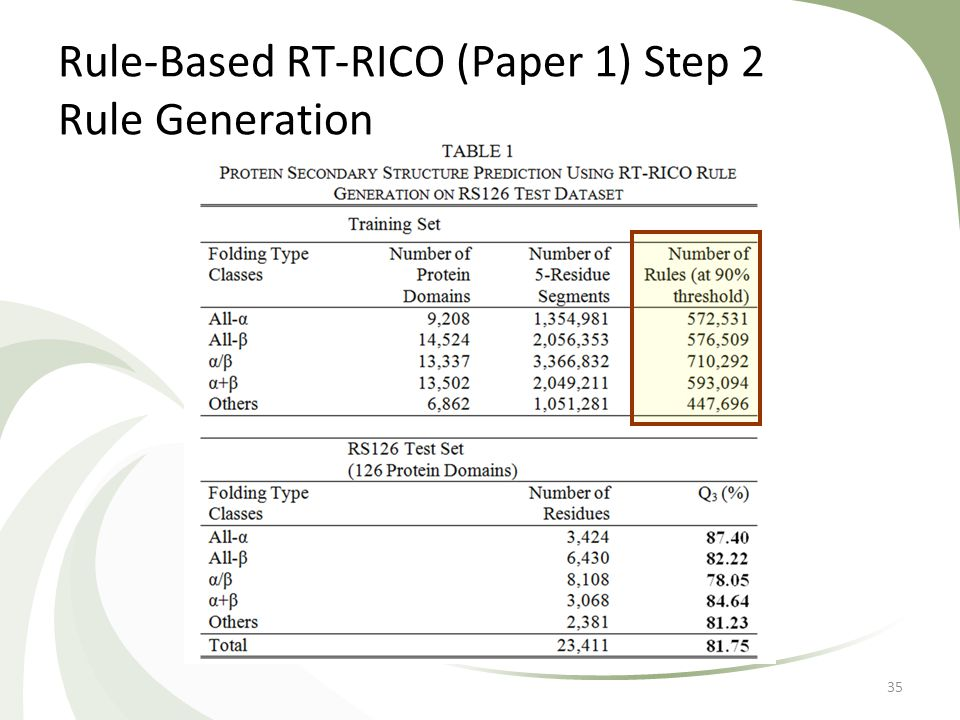 Rule-Based RT-RICO (Paper 1) Step 2 Rule Generation 35