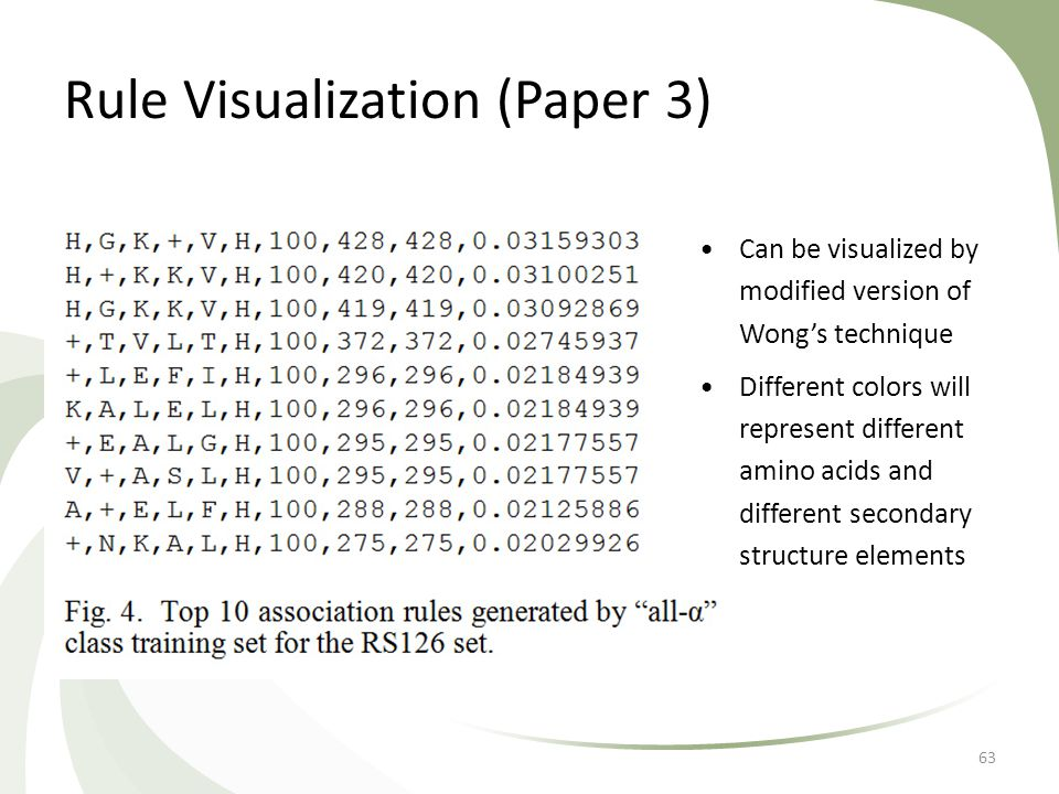 Rule Visualization (Paper 3) 63 Can be visualized by modified version of Wong's technique Different colors will represent different amino acids and di