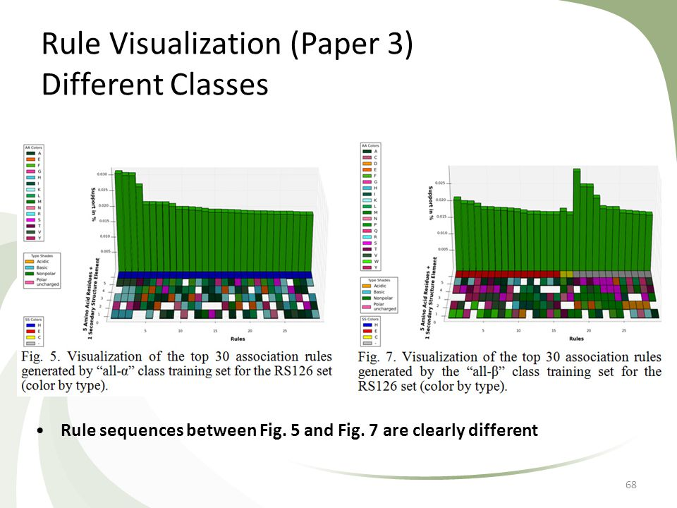 Rule Visualization (Paper 3) Different Classes 68 Rule sequences between Fig. 5 and Fig. 7 are clearly different