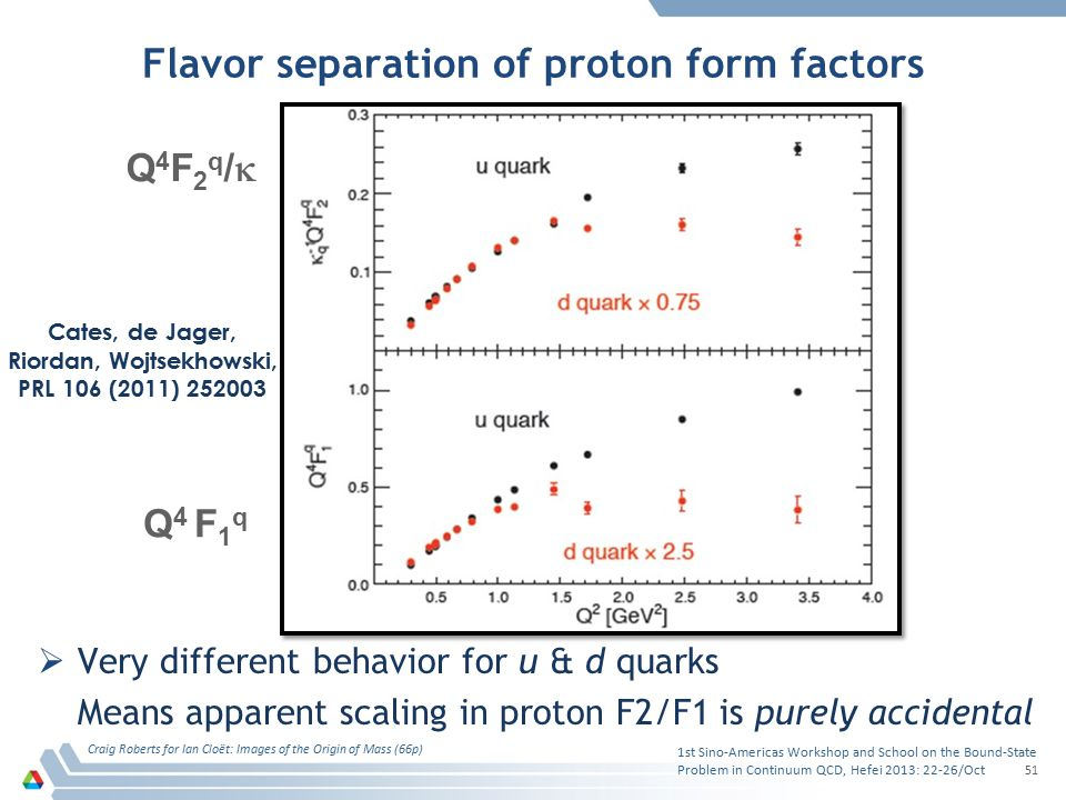Flavor separation of proton form factors  Very different behavior for u & d quarks Means apparent scaling in proton F2/F1 is purely accidental 1st Si