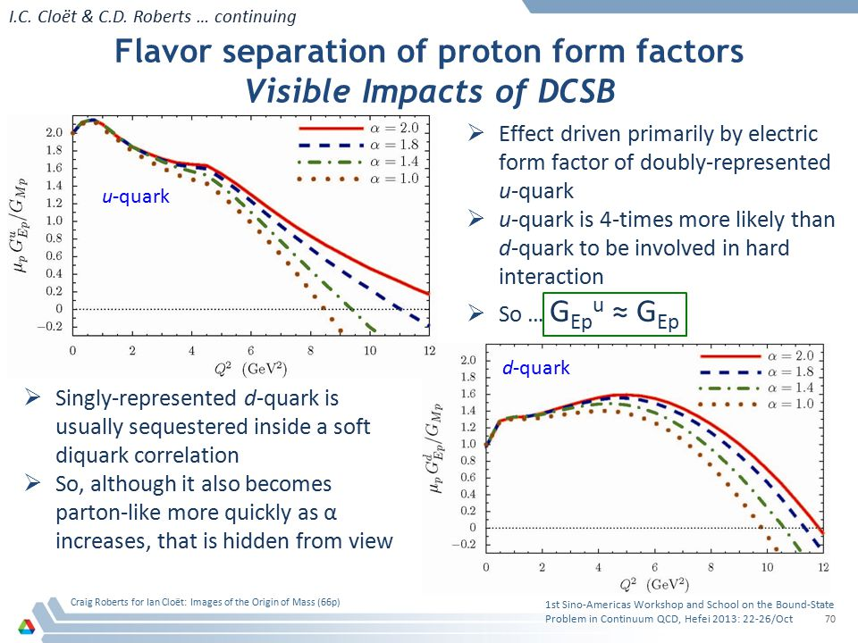 Flavor separation of proton form factors Visible Impacts of DCSB 1st Sino-Americas Workshop and School on the Bound-State Problem in Continuum QCD, He