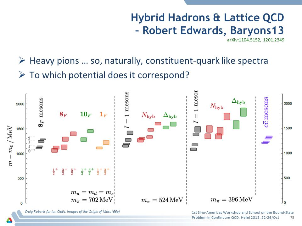 Hybrid Hadrons & Lattice QCD – Robert Edwards, Baryons13  Heavy pions … so, naturally, constituent-quark like spectra  To which potential does it co